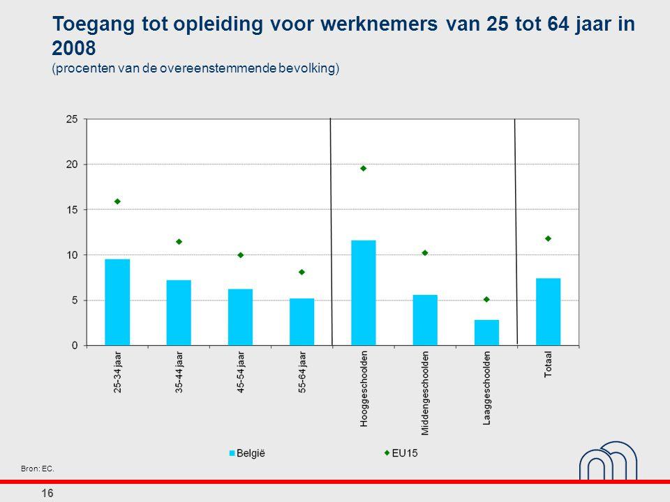 16 Toegang tot opleiding voor werknemers van 25 tot 64 jaar in 2008 (procenten van de overeenstemmende bevolking) Bron: EC.