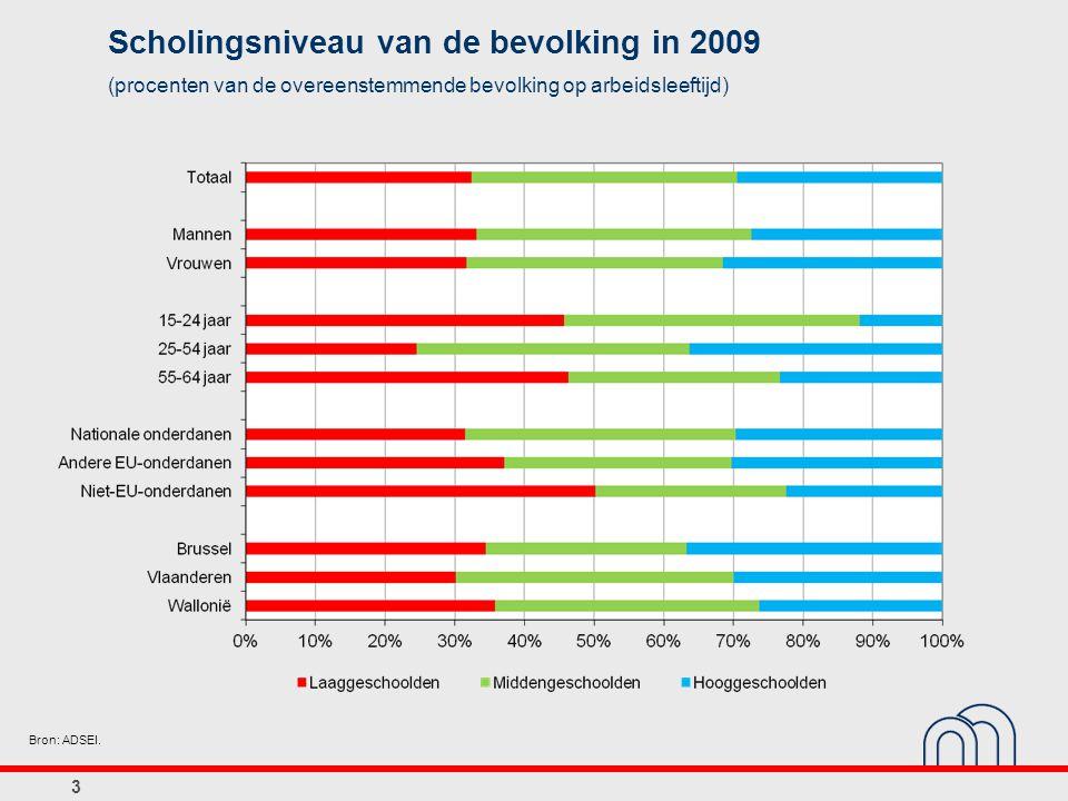 3 Scholingsniveau van de bevolking in 2009 (procenten van de overeenstemmende bevolking op arbeidsleeftijd) Bron: ADSEI.