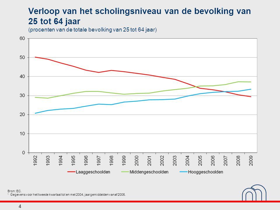 4 Verloop van het scholingsniveau van de bevolking van 25 tot 64 jaar (procenten van de totale bevolking van 25 tot 64 jaar) Bron: EC. 1 Gegevens voor
