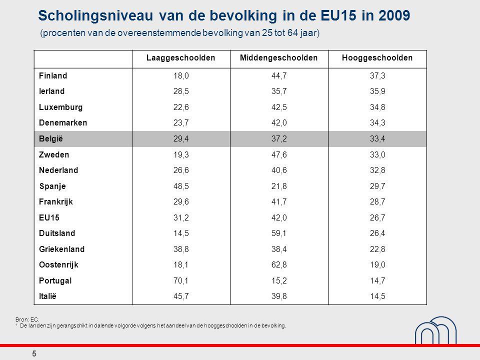 5 Scholingsniveau van de bevolking in de EU15 in 2009 (procenten van de overeenstemmende bevolking van 25 tot 64 jaar) LaaggeschooldenMiddengeschoolde