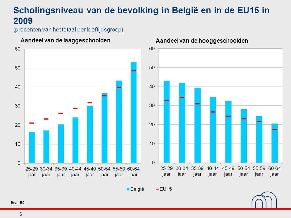 6 Bron: EC. Scholingsniveau van de bevolking in België en in de EU15 in 2009 (procenten van het totaal per leeftijdsgroep) Aandeel van de laaggeschool