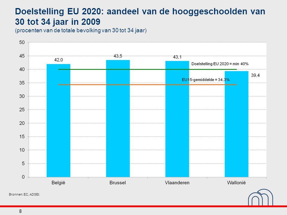 8 Doelstelling EU 2020: aandeel van de hooggeschoolden van 30 tot 34 jaar in 2009 (procenten van de totale bevolking van 30 tot 34 jaar) Bronnen: EC,