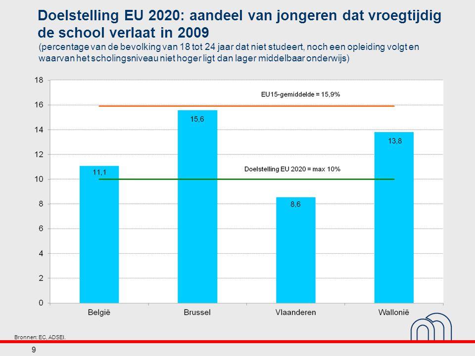 Doelstelling EU 2020: aandeel van jongeren dat vroegtijdig de school verlaat in 2009 9 (percentage van de bevolking van 18 tot 24 jaar dat niet studee