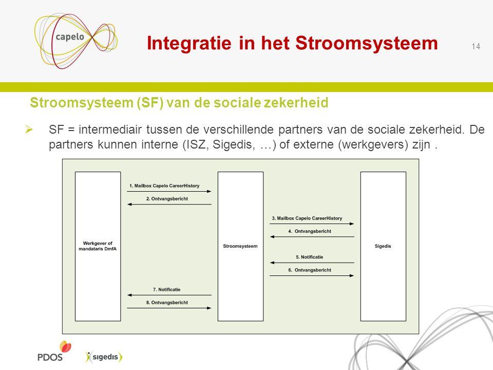 Integratie in het Stroomsysteem Stroomsysteem (SF) van de sociale zekerheid  SF = intermediair tussen de verschillende partners van de sociale zekerheid.
