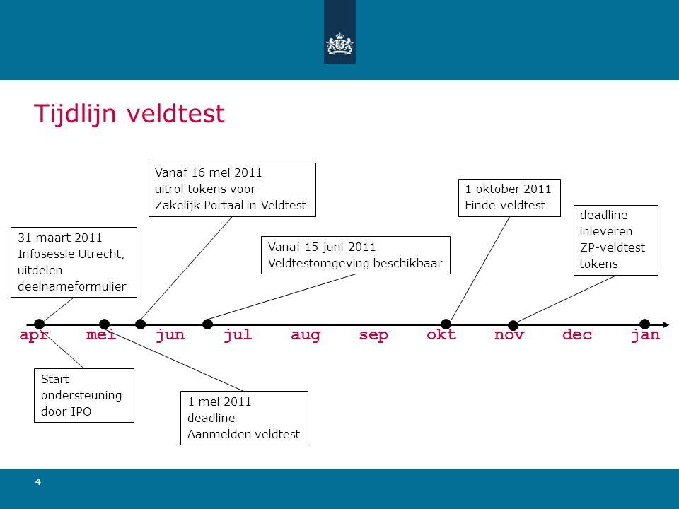 4 aprmeijunjulaugsepoktnovdecjan Tijdlijn veldtest 31 maart 2011 Infosessie Utrecht, uitdelen deelnameformulier Start ondersteuning door IPO 1 mei 201