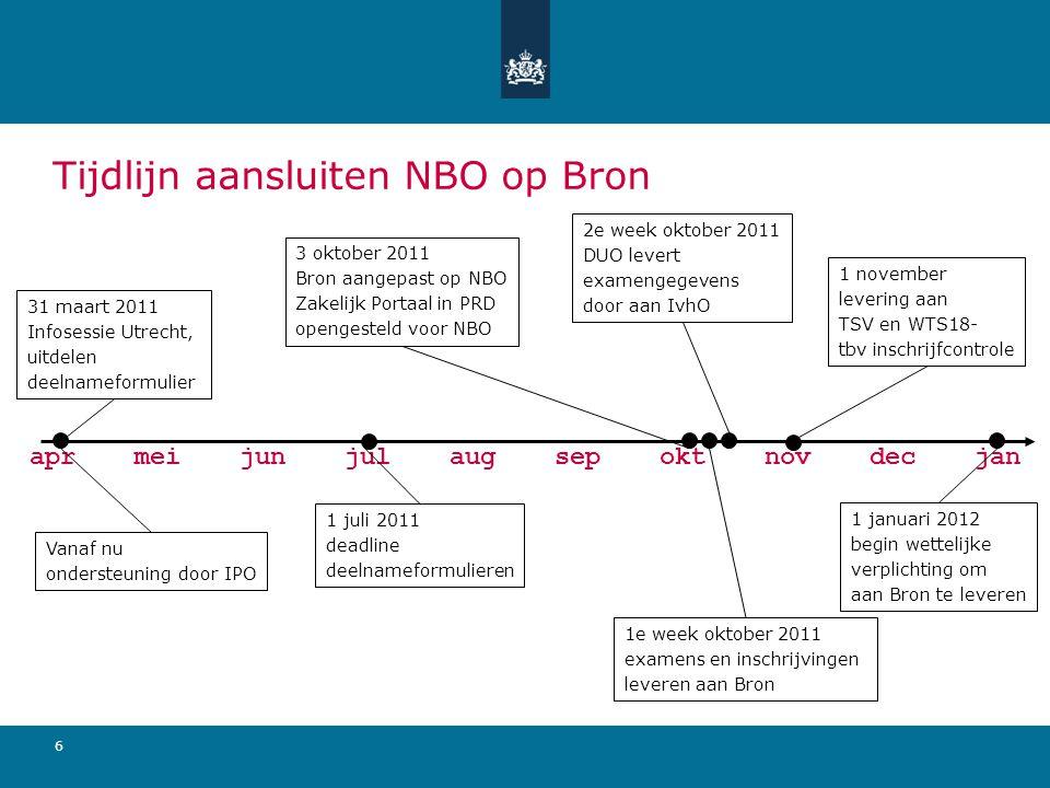 6 aprmeijunjulaugsepoktnovdecjan Tijdlijn aansluiten NBO op Bron 31 maart 2011 Infosessie Utrecht, uitdelen deelnameformulier Vanaf nu ondersteuning d