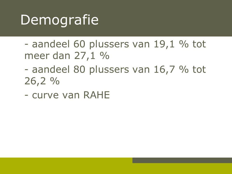 Demografie - aandeel 60 plussers van 19,1 % tot meer dan 27,1 % - aandeel 80 plussers van 16,7 % tot 26,2 % - curve van RAHE