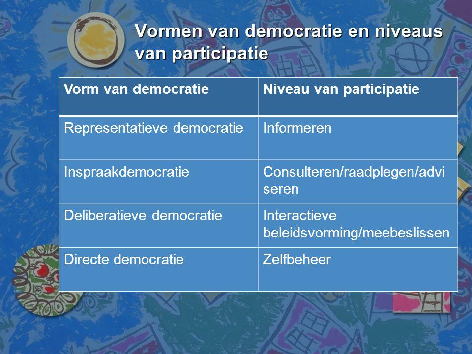 Vormen van democratie en niveaus van participatie Vorm van democratieNiveau van participatie Representatieve democratieInformeren InspraakdemocratieCo