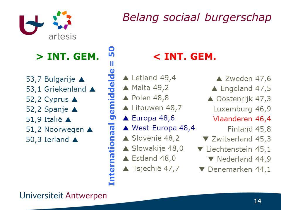 14 ICCS-project 1/07/2014 | pag. 14 Belang sociaal burgerschap 53,7 Bulgarije  53,1 Griekenland  52,2 Cyprus  52,2 Spanje  51,9 Italië  51,2 Noor