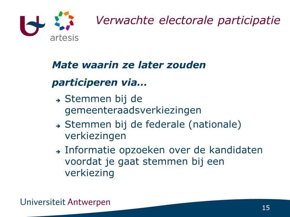 15 ICCS-project 1/07/2014 | pag. 15 Mate waarin ze later zouden participeren via…  Stemmen bij de gemeenteraadsverkiezingen  Stemmen bij de federale