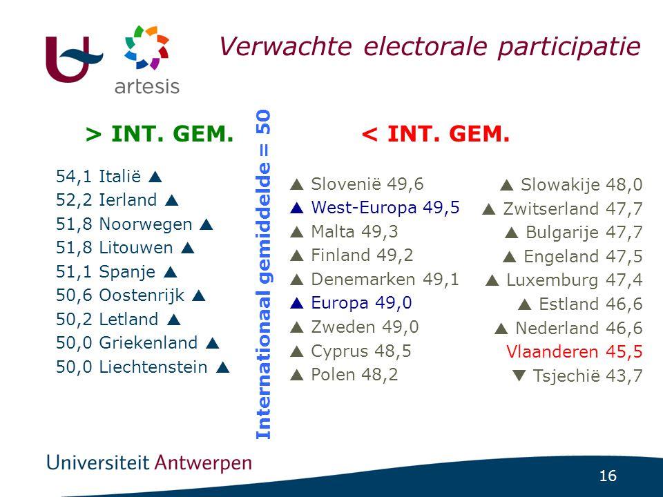 16 ICCS-project 1/07/2014 | pag. 16 54,1 Italië  52,2 Ierland  51,8 Noorwegen  51,8 Litouwen  51,1 Spanje  50,6 Oostenrijk  50,2 Letland  50,0