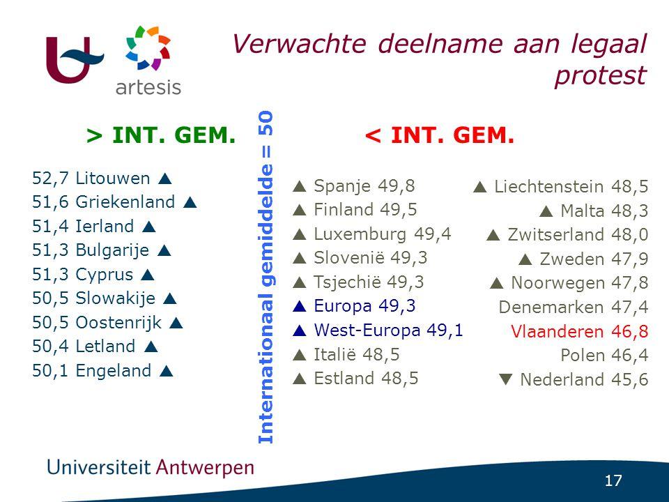 17 ICCS-project 1/07/2014 | pag. 17 52,7 Litouwen  51,6 Griekenland  51,4 Ierland  51,3 Bulgarije  51,3 Cyprus  50,5 Slowakije  50,5 Oostenrijk