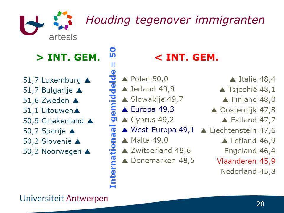20 ICCS-project 1/07/2014 | pag. 20 Houding tegenover immigranten 51,7 Luxemburg  51,7 Bulgarije  51,6 Zweden  51,1 Litouwen  50,9 Griekenland  5
