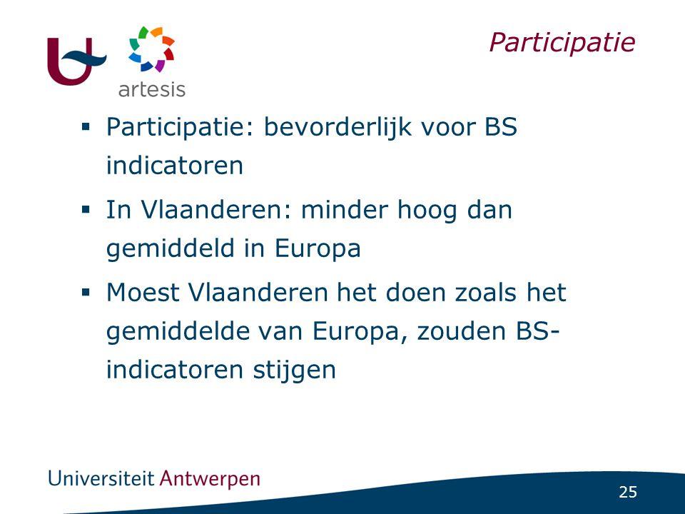 25 ICCS-project 1/07/2014 | pag. 25 Participatie  Participatie: bevorderlijk voor BS indicatoren  In Vlaanderen: minder hoog dan gemiddeld in Europa