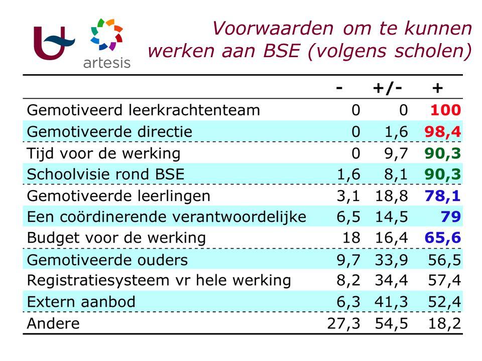 I. Scholen & BSE Voorwaarden om te kunnen werken aan BSE (volgens scholen)