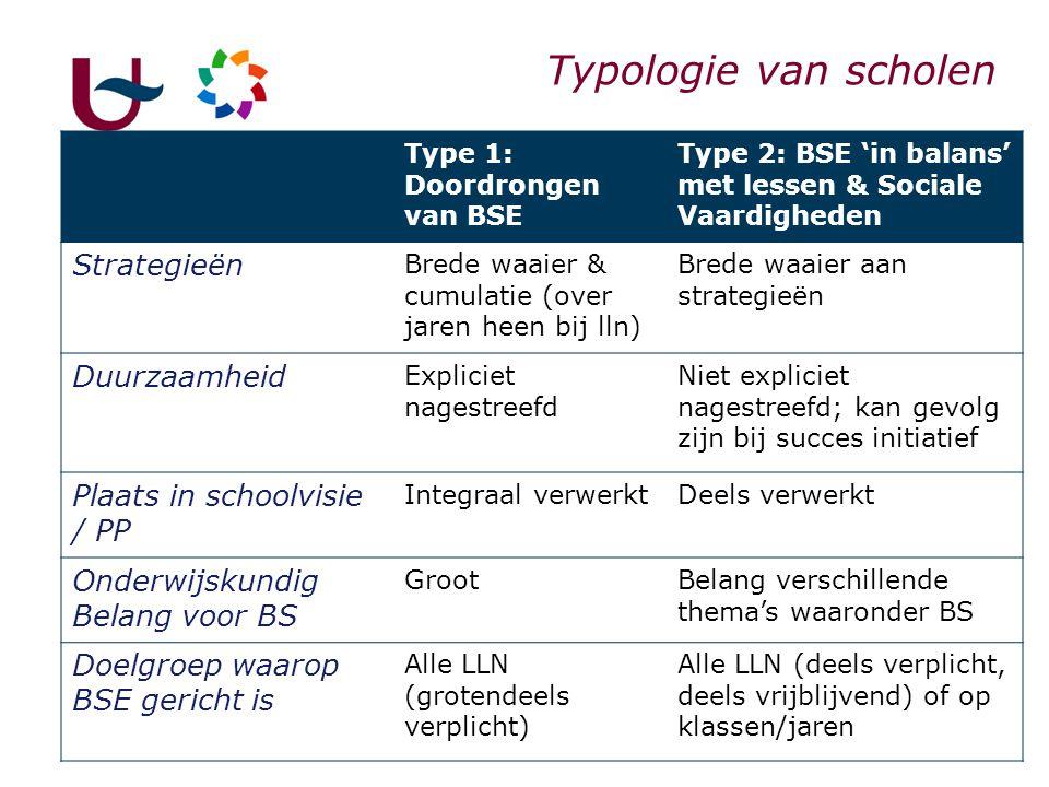 36 Typologie van scholen Type 1: Doordrongen van BSE Type 2: BSE 'in balans' met lessen & Sociale Vaardigheden Strategieën Brede waaier & cumulatie (o
