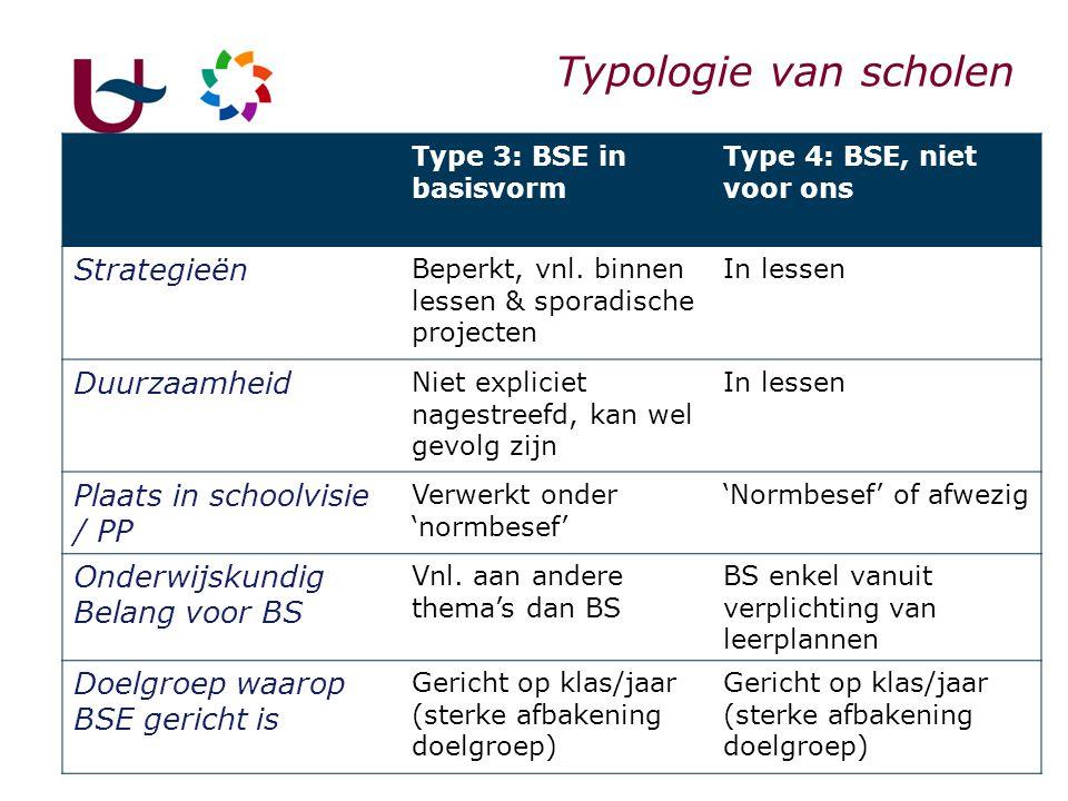 37 Type 3: BSE in basisvorm Type 4: BSE, niet voor ons Strategieën Beperkt, vnl. binnen lessen & sporadische projecten In lessen Duurzaamheid Niet exp