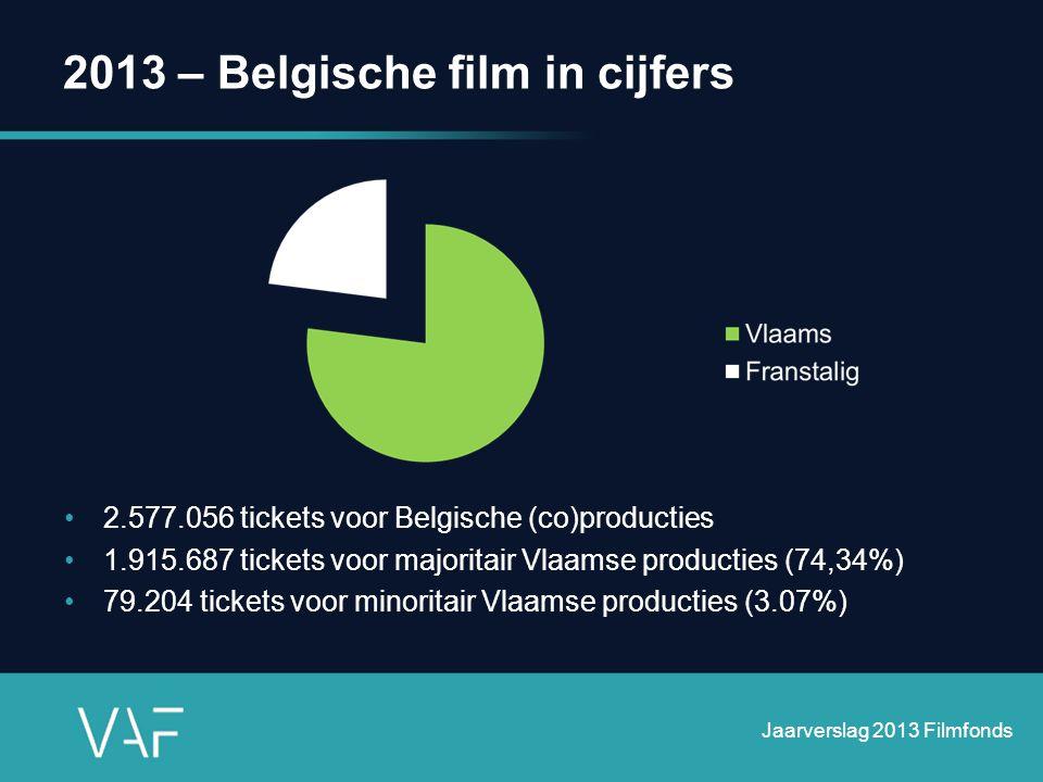 2013 – Belgische film in cijfers •2.577.056 tickets voor Belgische (co)producties •1.915.687 tickets voor majoritair Vlaamse producties (74,34%) •79.2