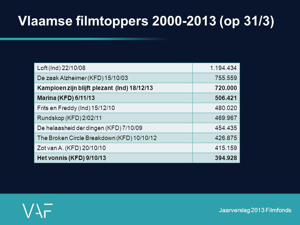 Vlaamse filmtoppers 2000-2013 (op 31/3) Jaarverslag 2013 Filmfonds Loft (Ind) 22/10/081.194.434 De zaak Alzheimer (KFD) 15/10/03755.559 Kampioen zijn