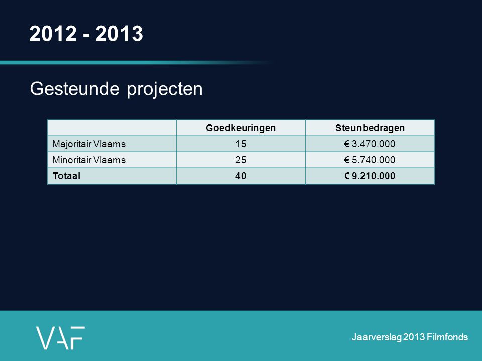 2012 - 2013 Gesteunde projecten GoedkeuringenSteunbedragen Majoritair Vlaams15€ 3.470.000 Minoritair Vlaams25€ 5.740.000 Totaal40€ 9.210.000 Jaarversl