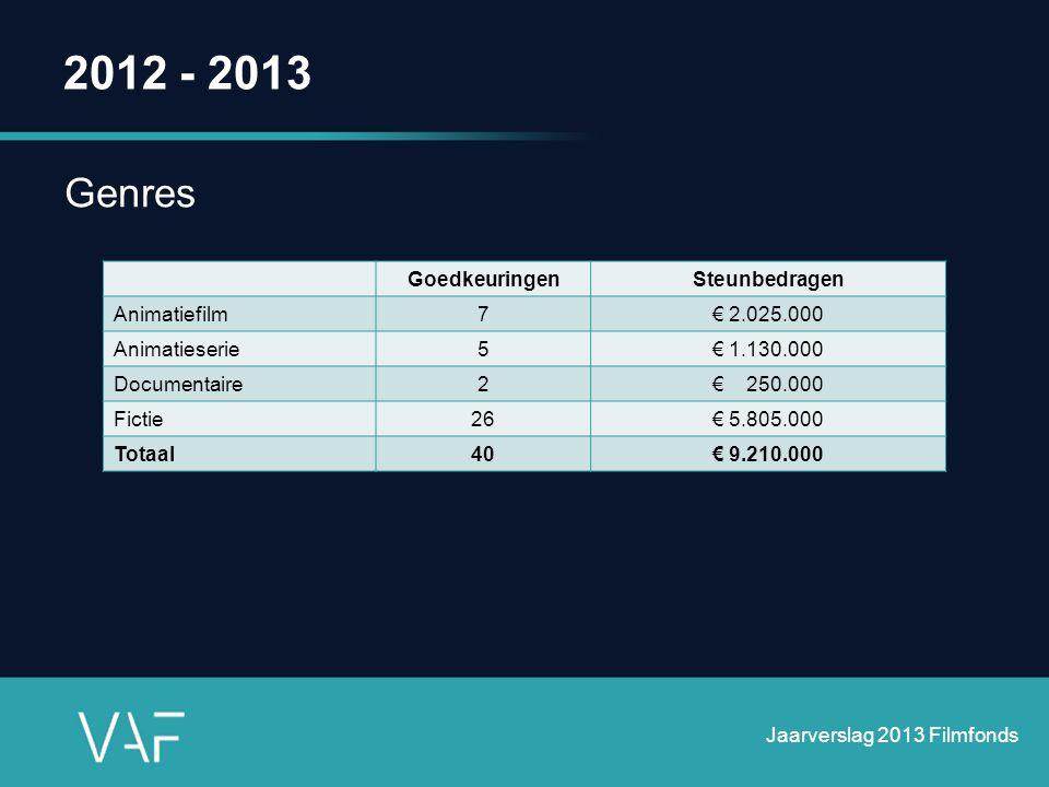 2012 - 2013 Genres GoedkeuringenSteunbedragen Animatiefilm7€ 2.025.000 Animatieserie5€ 1.130.000 Documentaire2€ 250.000 Fictie26€ 5.805.000 Totaal40€