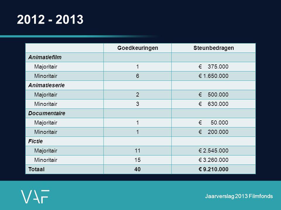 2012 - 2013 GoedkeuringenSteunbedragen Animatiefilm Majoritair1€ 375.000 Minoritair6€ 1.650.000 Animatieserie Majoritair2€ 500.000 Minoritair3€ 630.00