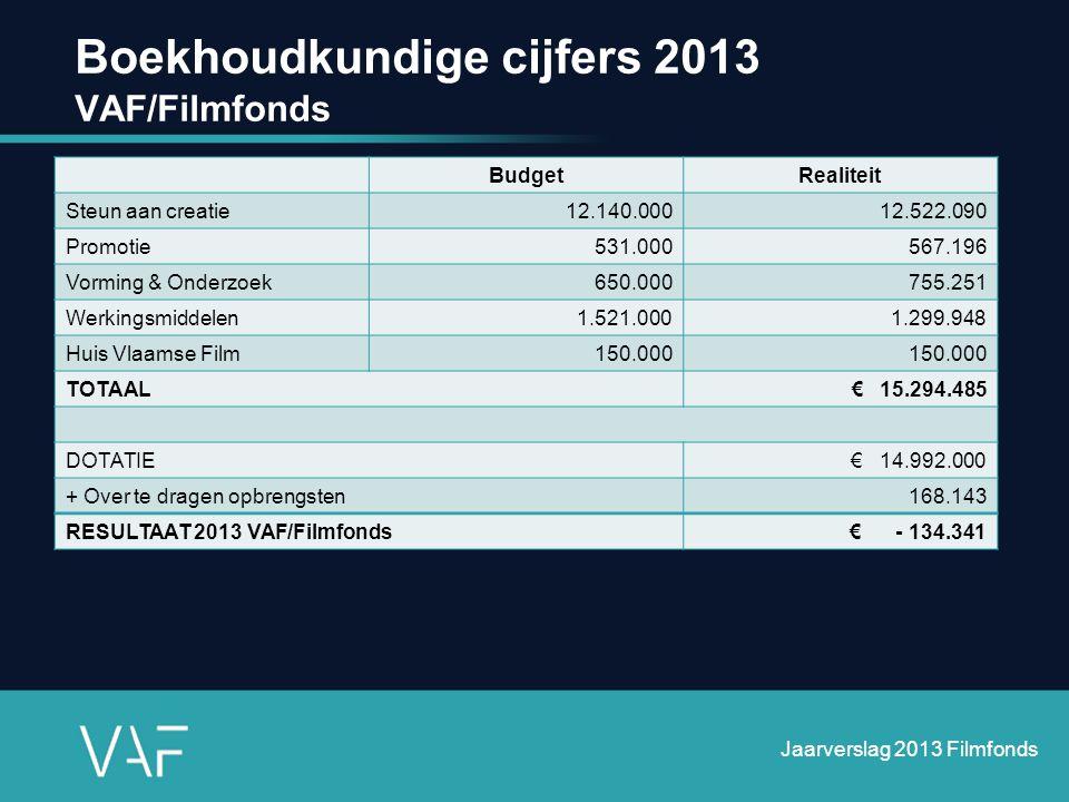 Boekhoudkundige cijfers 2013 VAF/Filmfonds Jaarverslag 2013 Filmfonds BudgetRealiteit Steun aan creatie12.140.00012.522.090 Promotie531.000567.196 Vor