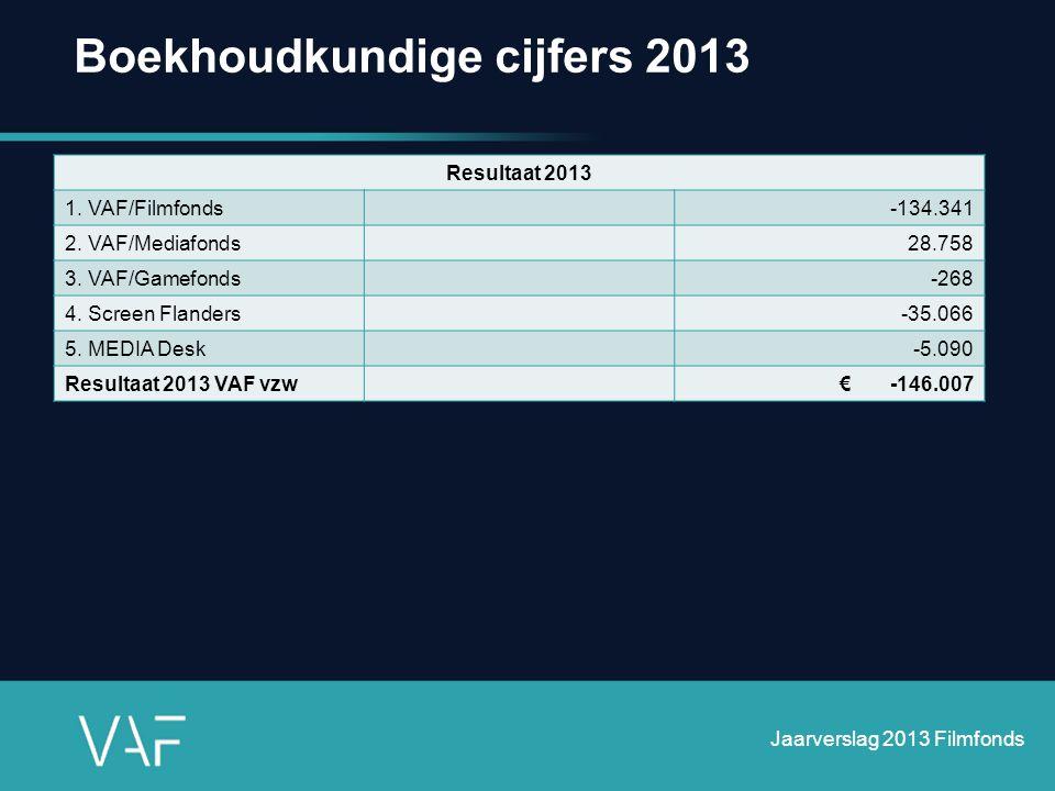Boekhoudkundige cijfers 2013 Jaarverslag 2013 Filmfonds Resultaat 2013 1. VAF/Filmfonds-134.341 2. VAF/Mediafonds28.758 3. VAF/Gamefonds-268 4. Screen
