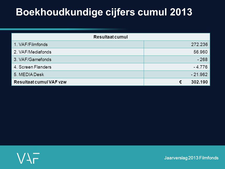 Boekhoudkundige cijfers cumul 2013 Jaarverslag 2013 Filmfonds Resultaat cumul 1. VAF/Filmfonds272.236 2. VAF/Mediafonds56.960 3. VAF/Gamefonds- 268 4.