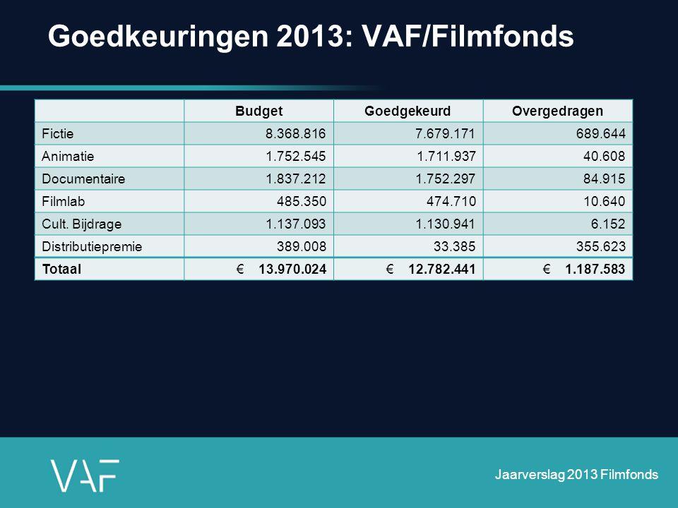 Goedkeuringen 2013: VAF/Filmfonds Jaarverslag 2013 Filmfonds BudgetGoedgekeurdOvergedragen Fictie8.368.8167.679.171689.644 Animatie1.752.5451.711.9374