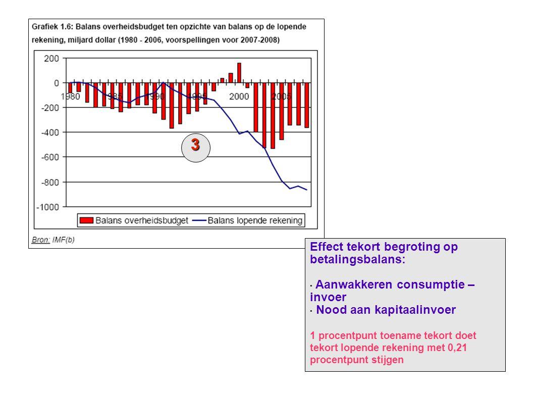 Effect tekort begroting op betalingsbalans: • Aanwakkeren consumptie – invoer • Nood aan kapitaalinvoer 1 procentpunt toename tekort doet tekort lopende rekening met 0,21 procentpunt stijgen 3