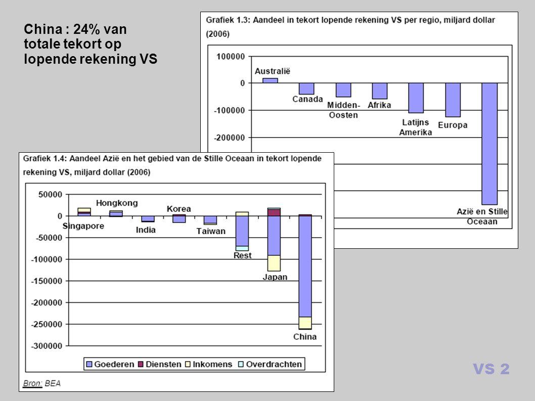 VS 2 China : 24% van totale tekort op lopende rekening VS