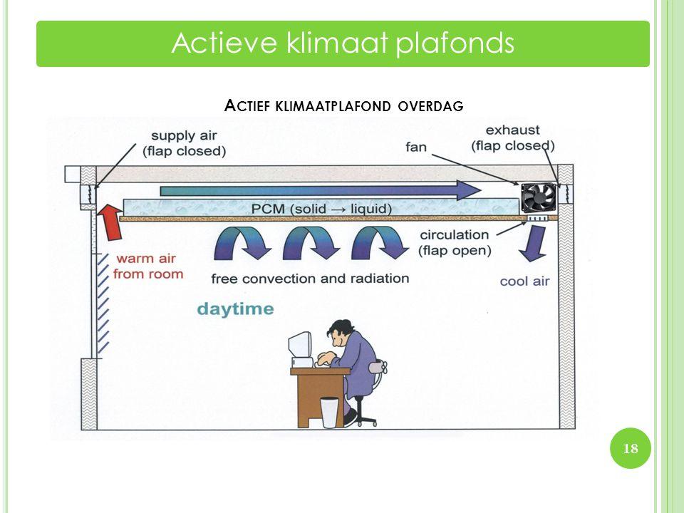 A CTIEF KLIMAATPLAFOND OVERDAG Actieve klimaat plafonds 18