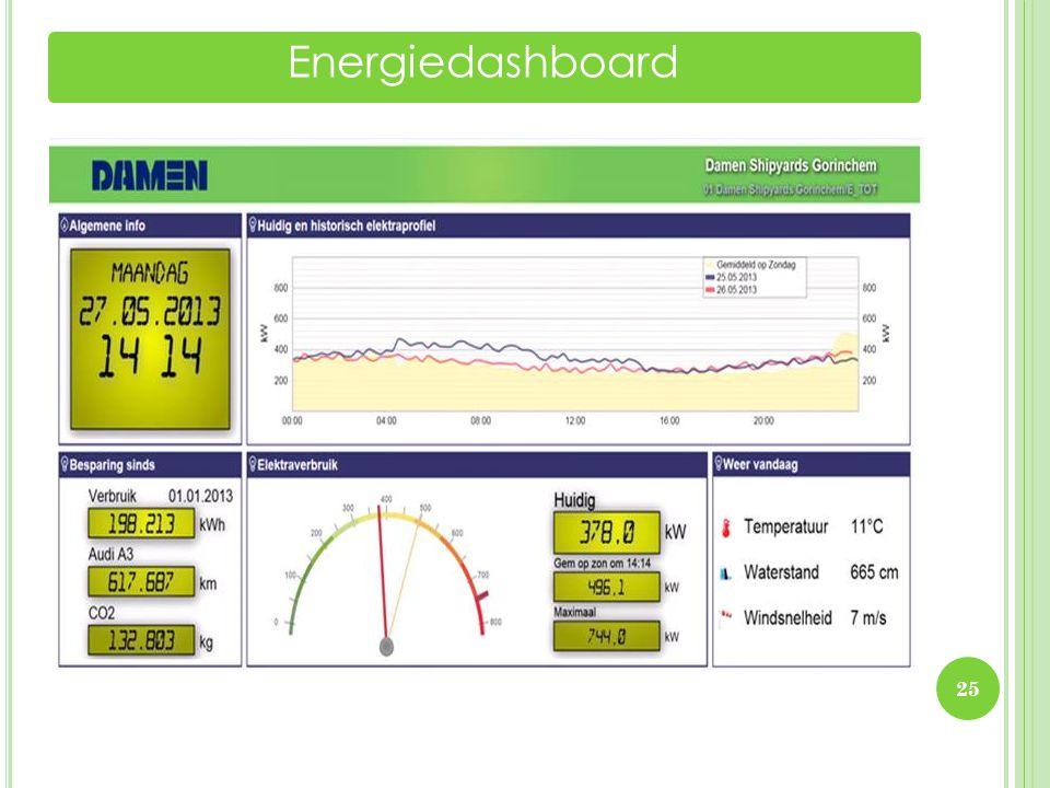 Energiedashboard 25