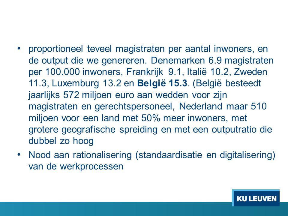 • proportioneel teveel magistraten per aantal inwoners, en de output die we genereren. Denemarken 6.9 magistraten per 100.000 inwoners, Frankrijk 9.1,