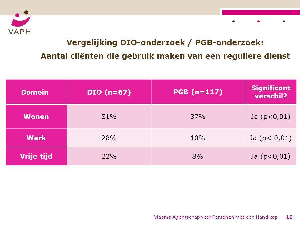 Vlaams Agentschap voor Personen met een Handicap10 Domein DIO (n=67) PGB (n=117) Significant verschil.