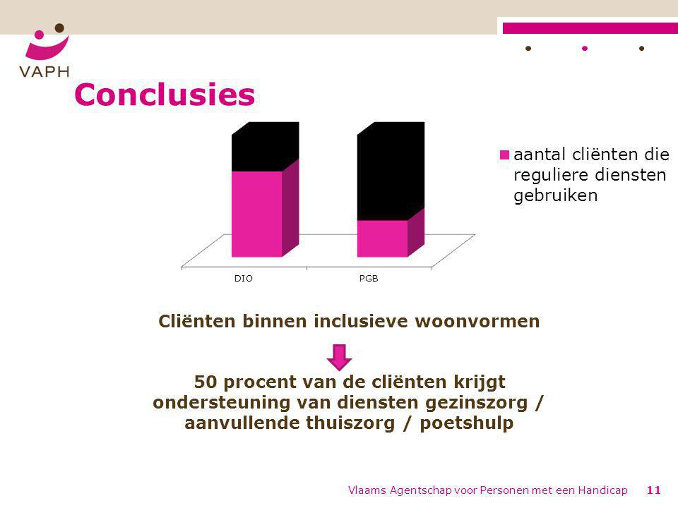 Conclusies Vlaams Agentschap voor Personen met een Handicap11 Cliënten binnen inclusieve woonvormen 50 procent van de cliënten krijgt ondersteuning van diensten gezinszorg / aanvullende thuiszorg / poetshulp