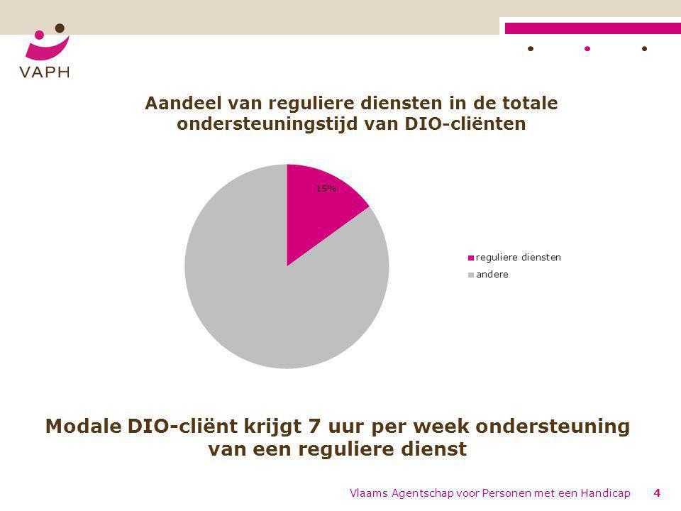 4 Modale DIO-cliënt krijgt 7 uur per week ondersteuning van een reguliere dienst Aandeel van reguliere diensten in de totale ondersteuningstijd van DIO-cliënten