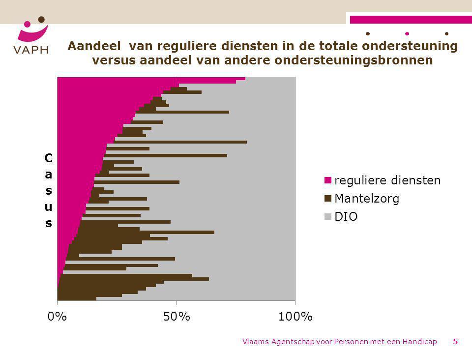 Vlaams Agentschap voor Personen met een Handicap5 Aandeel van reguliere diensten in de totale ondersteuning versus aandeel van andere ondersteuningsbronnen