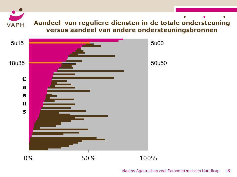 Vlaams Agentschap voor Personen met een Handicap6 Aandeel van reguliere diensten in de totale ondersteuning versus aandeel van andere ondersteuningsbronnen 5u00 50u50 5u15 18u35
