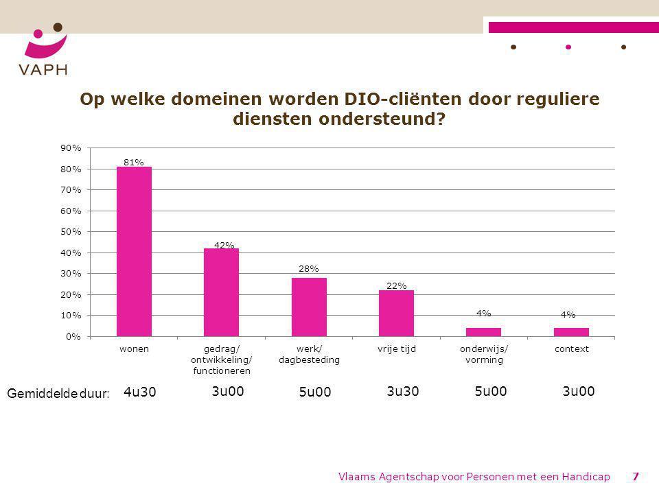 Op welke domeinen worden DIO-cliënten door reguliere diensten ondersteund.