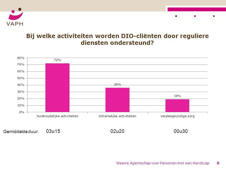 Vlaams Agentschap voor Personen met een Handicap8 Bij welke activiteiten worden DIO-cliënten door reguliere diensten ondersteund.