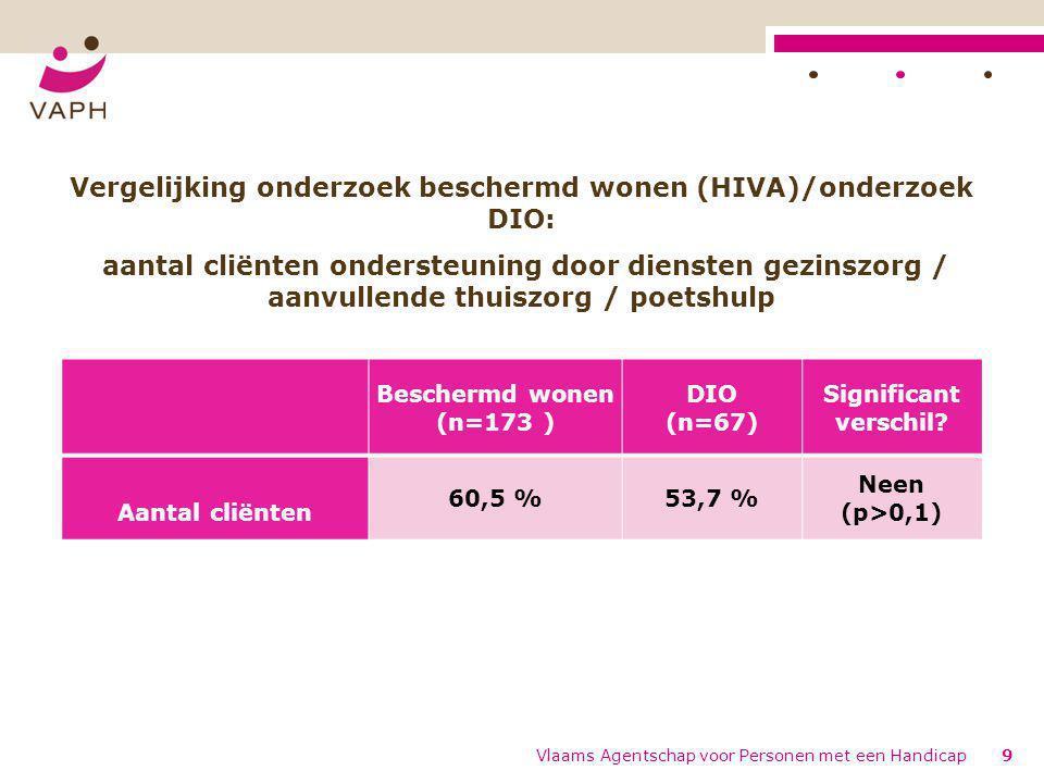 Vlaams Agentschap voor Personen met een Handicap9 Beschermd wonen (n=173 ) DIO (n=67) Significant verschil.