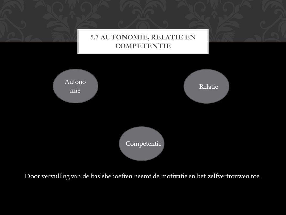 5.7 AUTONOMIE, RELATIE EN COMPETENTIE Autono mie Competentie Relatie Door vervulling van de basisbehoeften neemt de motivatie en het zelfvertrouwen toe.