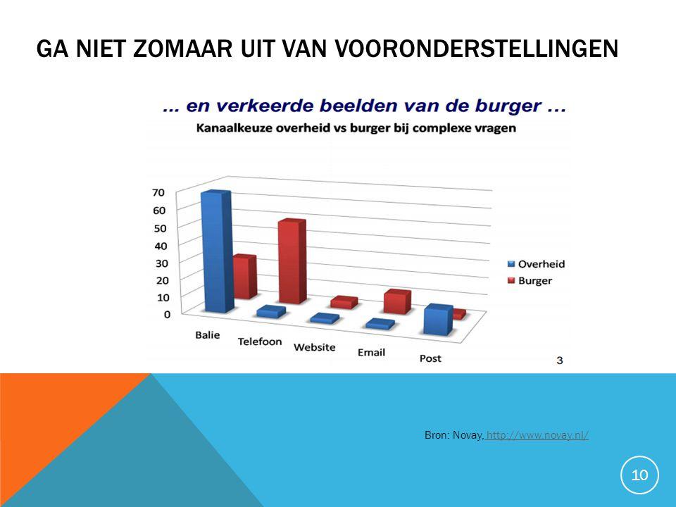 GA NIET ZOMAAR UIT VAN VOORONDERSTELLINGEN 10 Bron: Novay, http://www.novay.nl/ http://www.novay.nl/