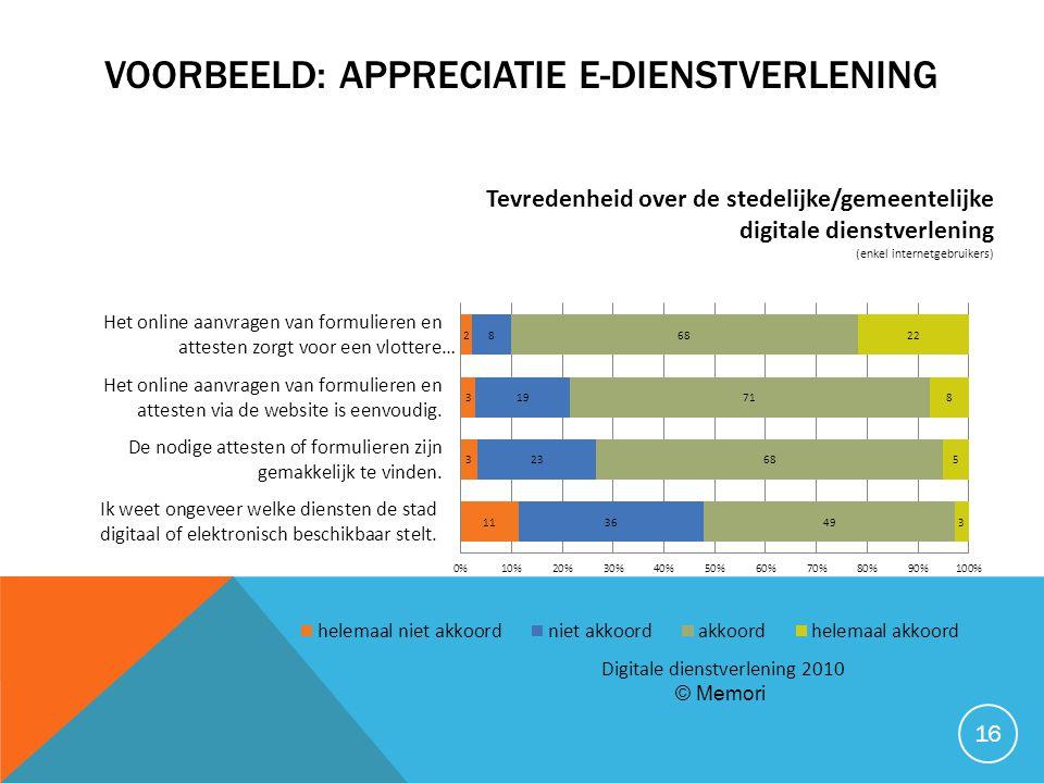 VOORBEELD: APPRECIATIE E-DIENSTVERLENING 16