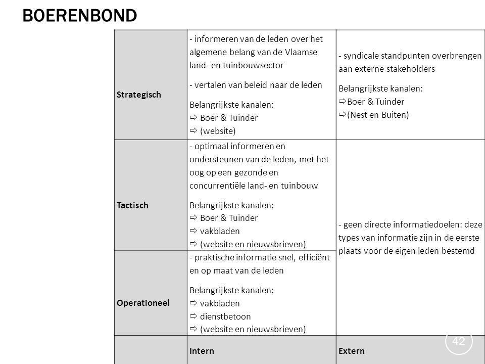 Strategisch - informeren van de leden over het algemene belang van de Vlaamse land- en tuinbouwsector - vertalen van beleid naar de leden Belangrijkst