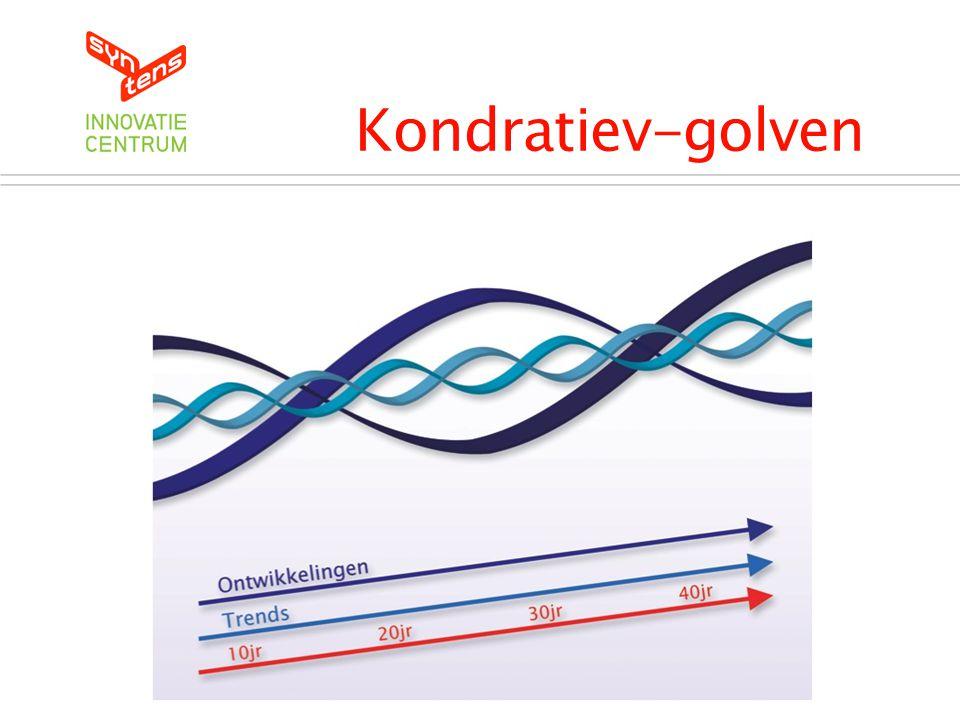 Kondratiev-golven