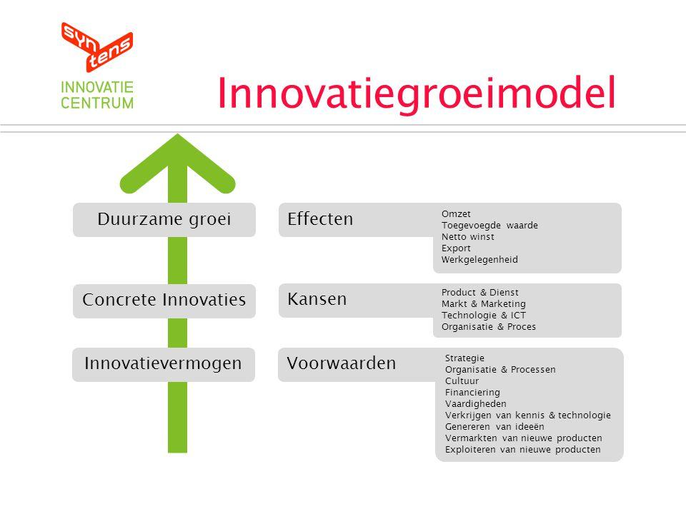 Duurzame groei Innovatiegroeimodel Concrete Innovaties Innovatievermogen Effecten Kansen Voorwaarden Omzet Toegevoegde waarde Netto winst Export Werkg