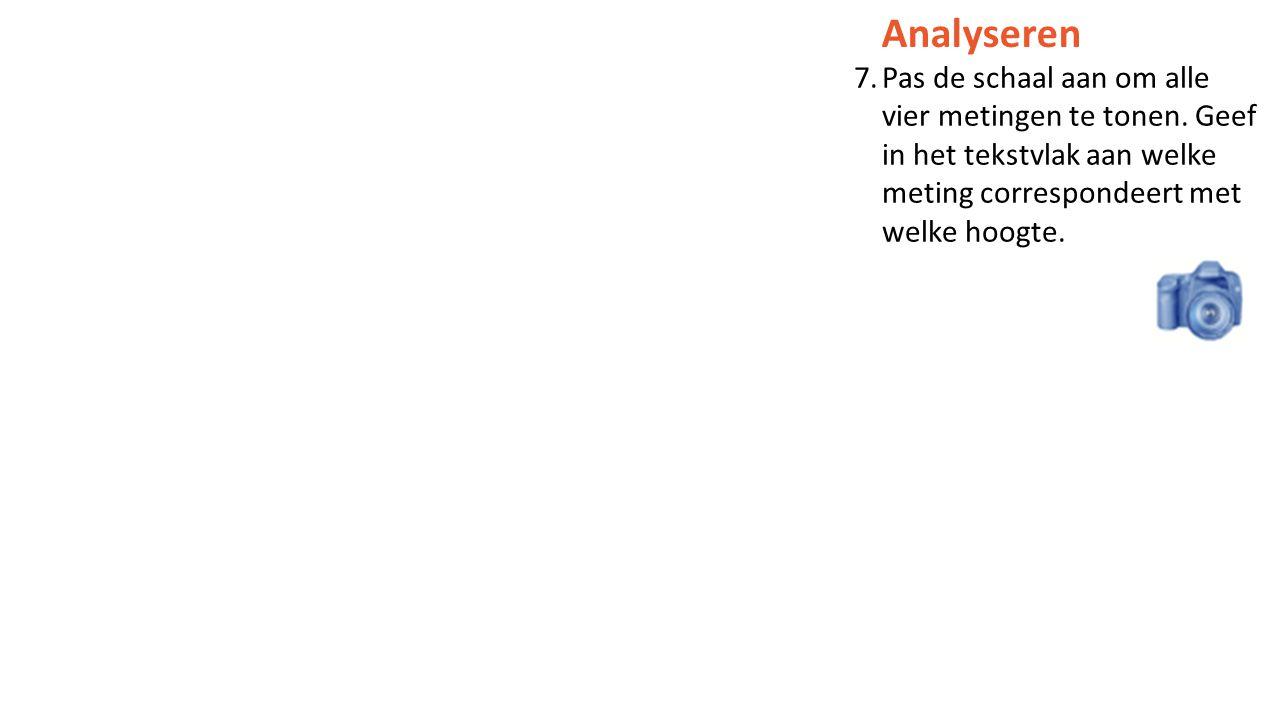 Analyseren 7.Pas de schaal aan om alle vier metingen te tonen.